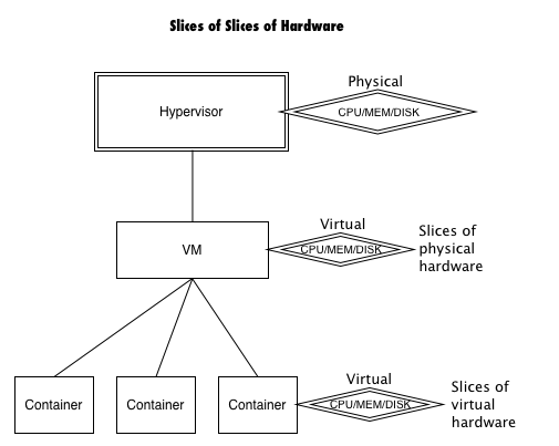 Virtual Machines Are Just What Their Name Implies Full That Virtualized This Means They Have Hardware Virtually Boots An OS